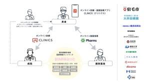 キービジュアル_オンライン診療・オンライン服薬指導・地域医療情報ネットワークを活用した「SUKUMOオンライン医療実証事業」のイメージ